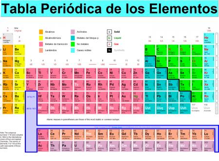 Resultado de imagen de Los gases nobles en la Tabla periódica