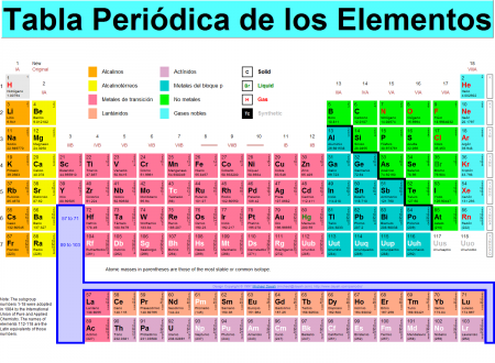6 ejemplos de gases nobles y definicin yavendrs definicin urtaz Choice Image