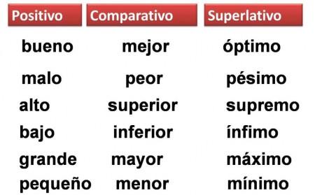 10 Ejemplos De Grado Comparativo Y Definición Yavendrás