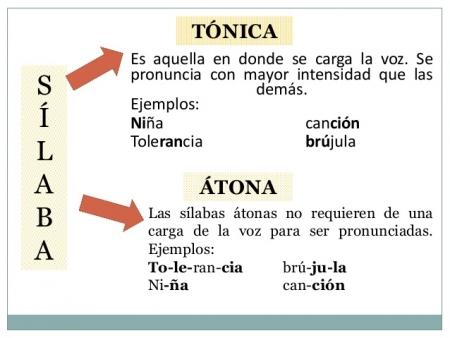 Qué Es La Sílaba átona